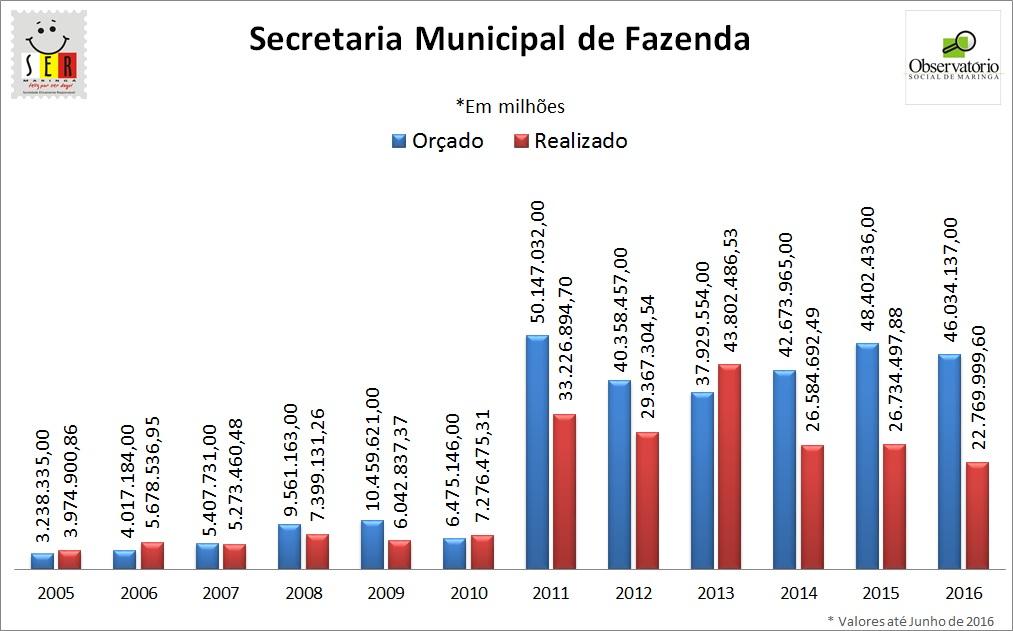 Despesa Geral Secretaria Municipal da Fazenda