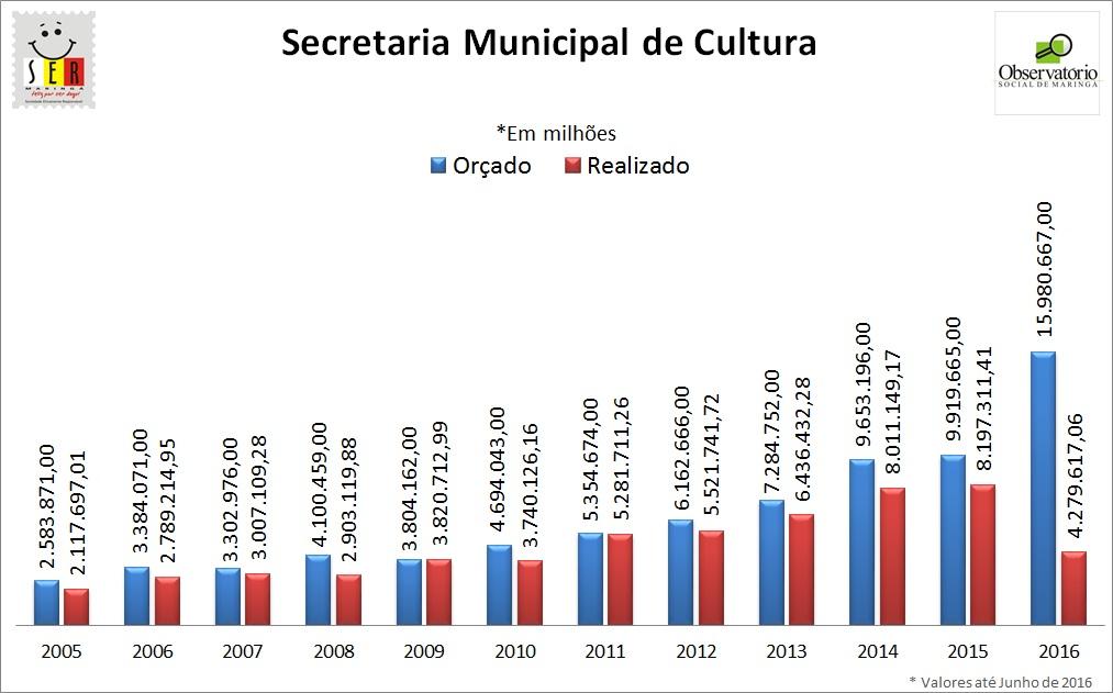 Secretaria Municipal de Cultura