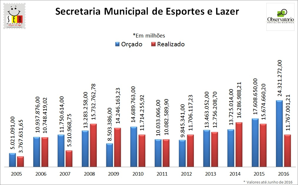 Despesa Geral Secretaria Municipal de Esportes e Lazer